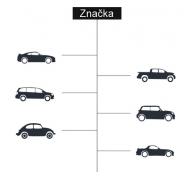 Podľa typu auta